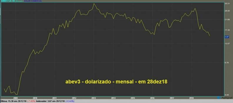 Ambev ON gráfico mensal dolarizado