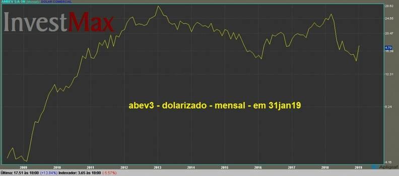 AMBEV ON gráfico dolarizado mensal