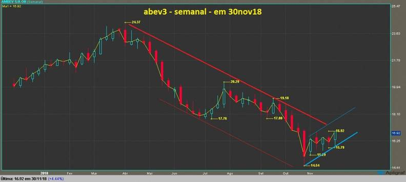 Ambev ON grafico semanal