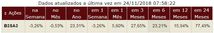 B3 Brasil Bolsa Balcão ON desempenho da ação