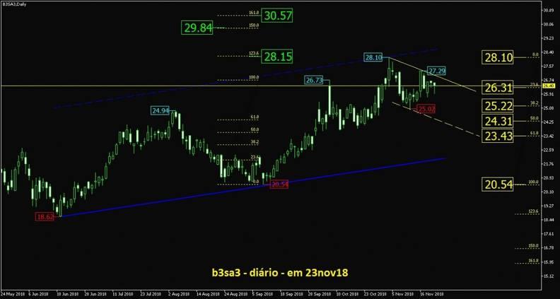 B3 Brasil Bolsa Balcão grafico diario