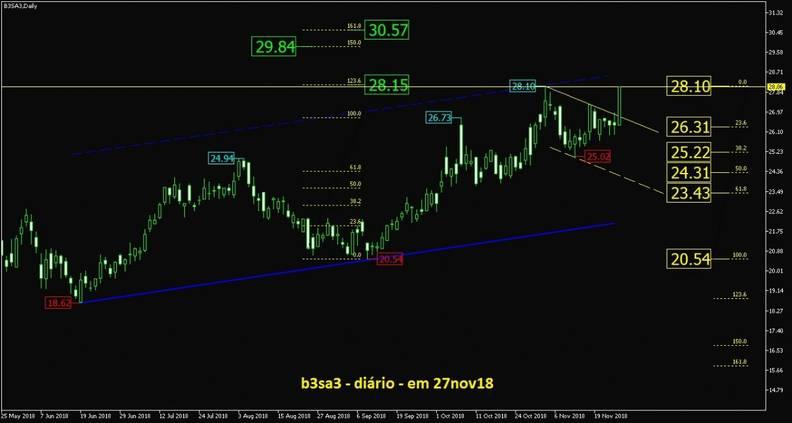 B3 Brasil Bolsa Balcão ON grafico diario