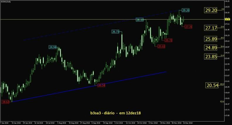 B3 Brasil Bolsa Balcão gráfico diário