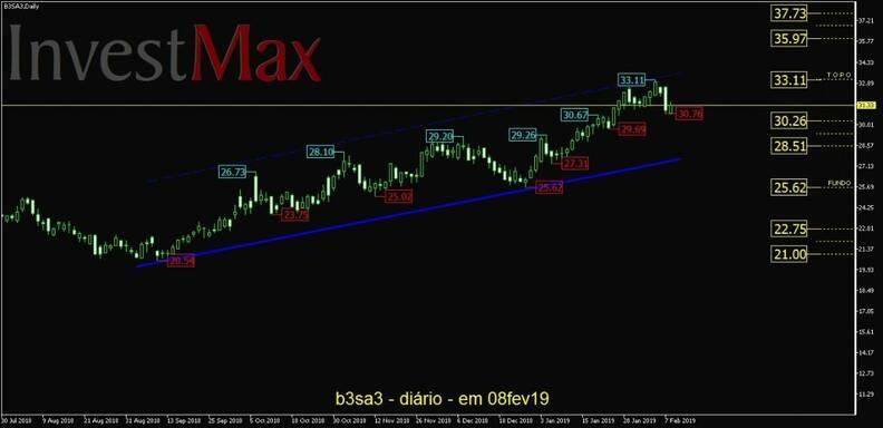 B3 Brasil Bolsa Balcão ON gráfico diário
