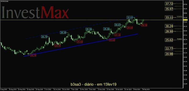 Brasil Bolsa Balcão ON gráfico diário