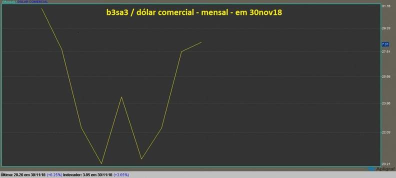 B3 Brasil Bolsa Balcao grafico mensal dolarizado