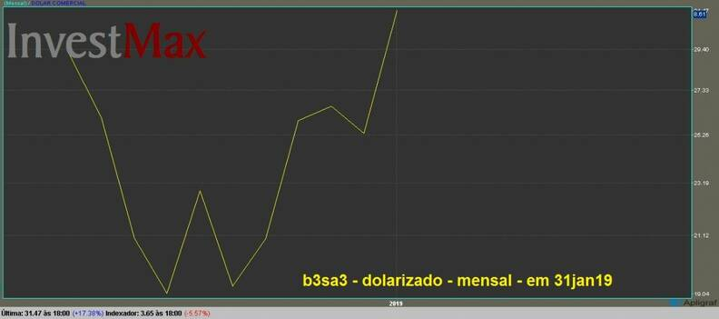 B3 Brasil Bolsa Balcão ON gráfico dolarizado mensal