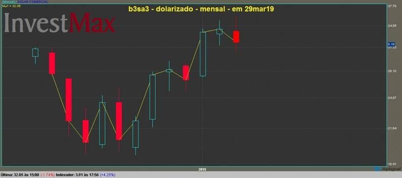 B3 Brasil Bolsa Balcão ON gráfico mensal dolarizado