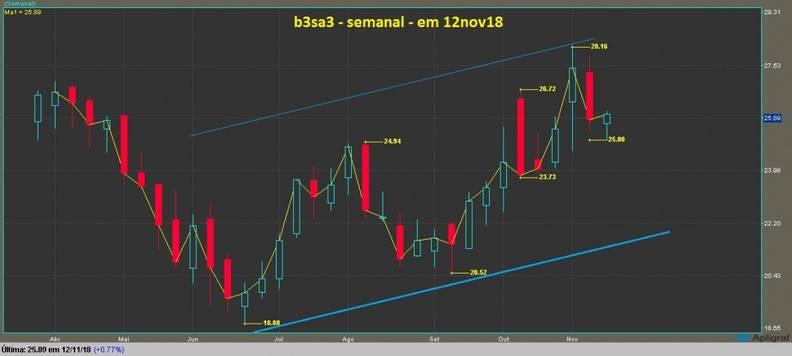 grafico b3sa3 semanal  candlestick e linha