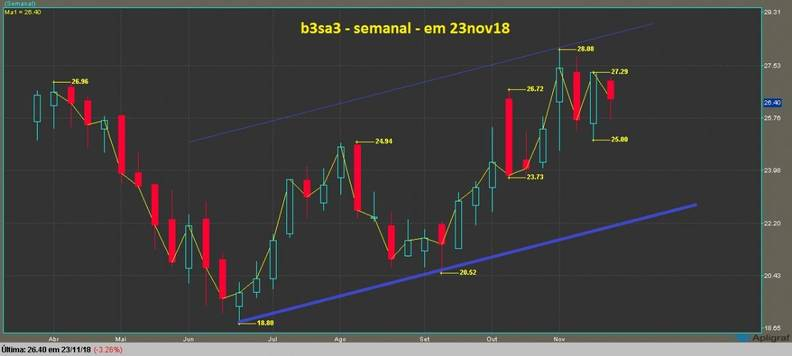 B3 Bolsa Brasil Balcão ON grafico semanal