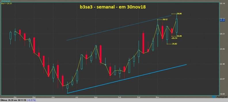 B3 Brasil Bolsa Balcão ON grafico semanal