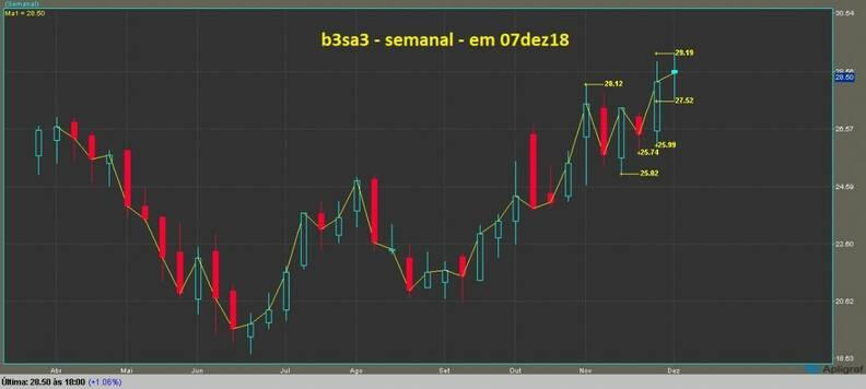 B3 Brasil Bolsa Balcao grafico semanal