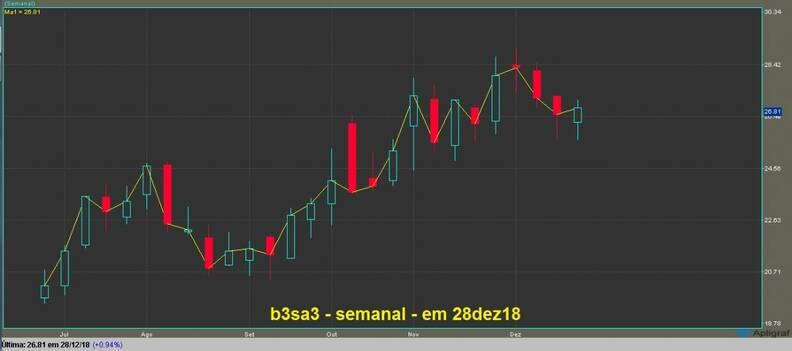 Brasil Bolsa Balcão ON gráfico semanal