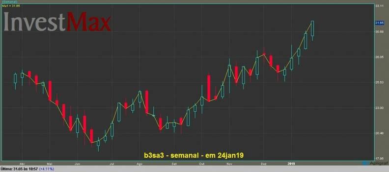 B3 Brasil Bolsa Balcão ON gráfico semanal