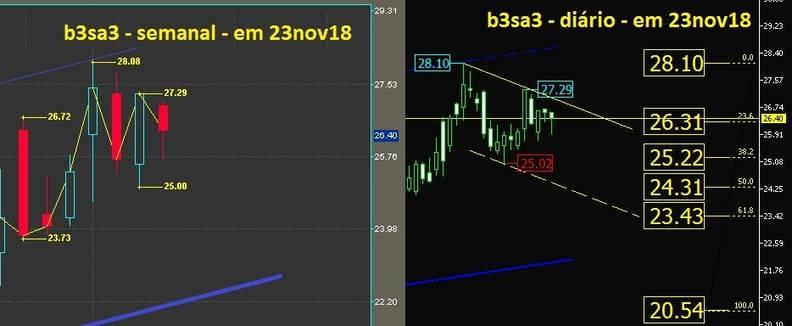 B3 Brasil Bolsa Balcão ON grafico semanal e diario