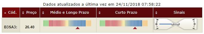 B3 Brasil Bolsa Balcão ON tendencia longo medio e curto prazo