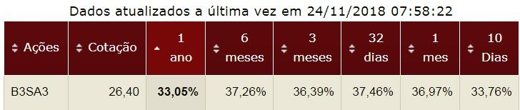 B3 Brasil Bolsa Balcão ON volatilidade da ação