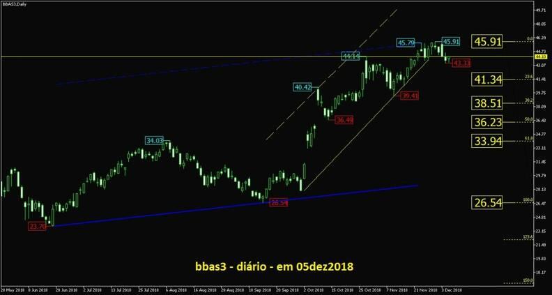 Banco do Brasil ON grafico diario