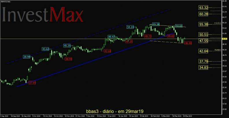 Banco do Brasil ON gráfico diário