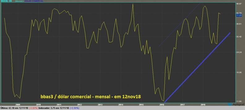 grafico bbas3 mensal dolarizado linha