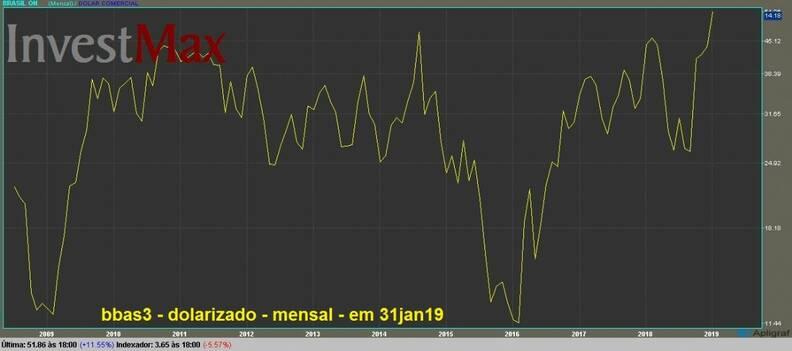 Banco do Brasil PN gráfico dolarizado mensal