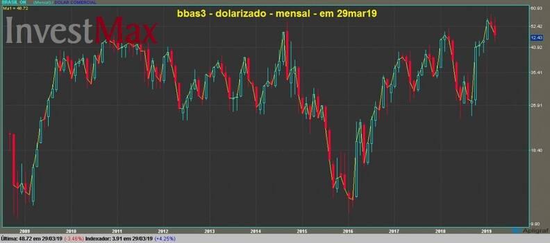 Banco do Brasil ON gráfico mensal dolarizado