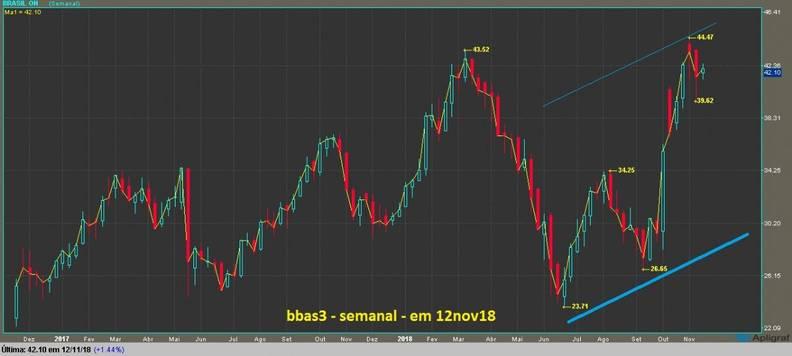 grafico  bbas3 semanal  candlestick e linha