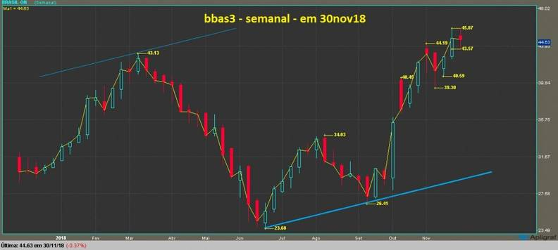 Banco do Brasil ON grafico semanal