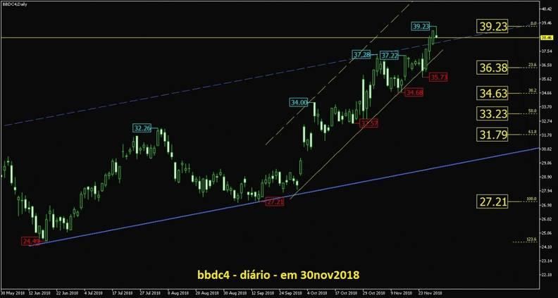 Banco Bradesco PN grafico diario
