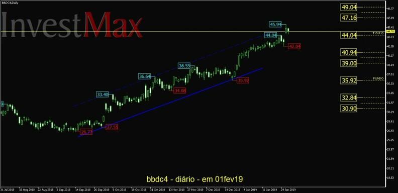 Banco Brasdesco PN gráfico diário