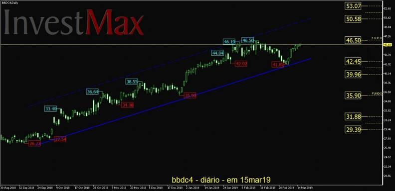 Banco Bradesco PN gráfico diário