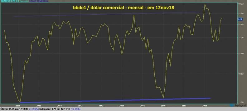 Bradesco grafico mensal dolarizado tendencia
