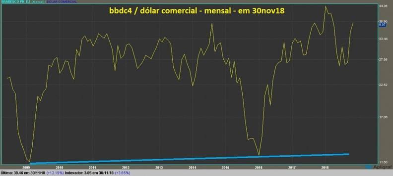 Banco Bradesco PN grafico mensal dolarizado