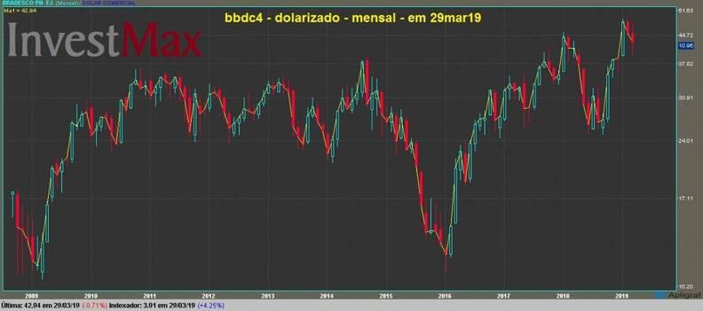 Banco Bradesco PN gráfico mensal dolarizado