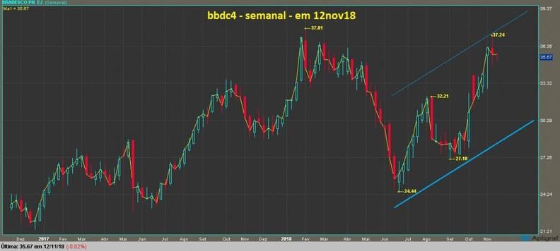 grafico bbdc4 semanal  candlestick e linha