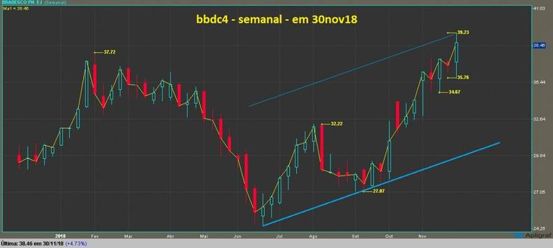Banco Bradesco PN grafico semanal