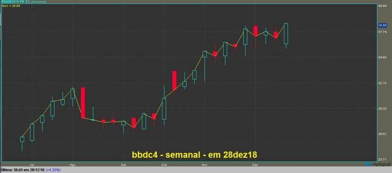 Banco Bradesco PN gráfico semanal