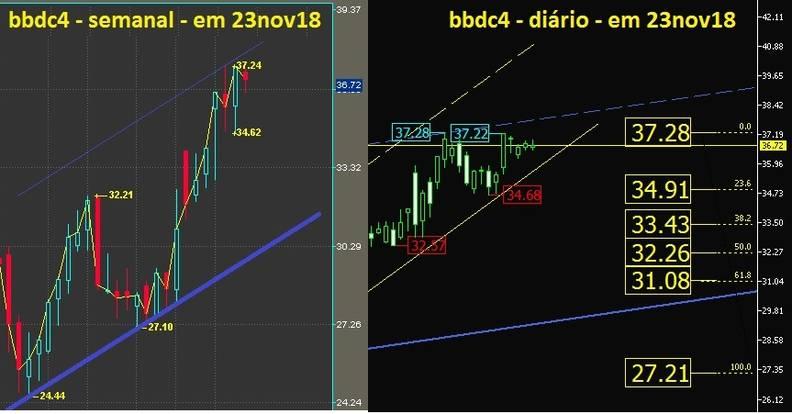 Banco Bradesco PN grafico semanal e diario