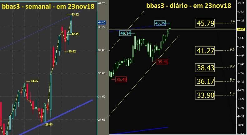 Banco do Brasil ON grafico semanal e diario