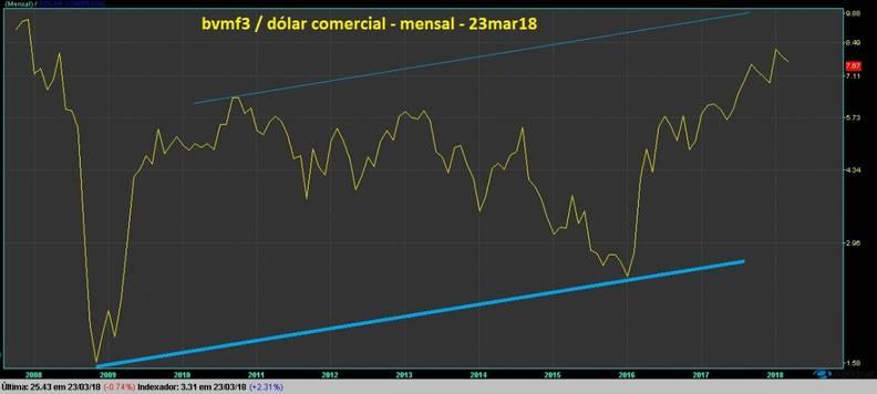 grafico bvmf3 mensal dolarizado linha