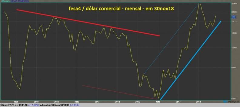 Ferbasa PN grafico mensal dolarizado