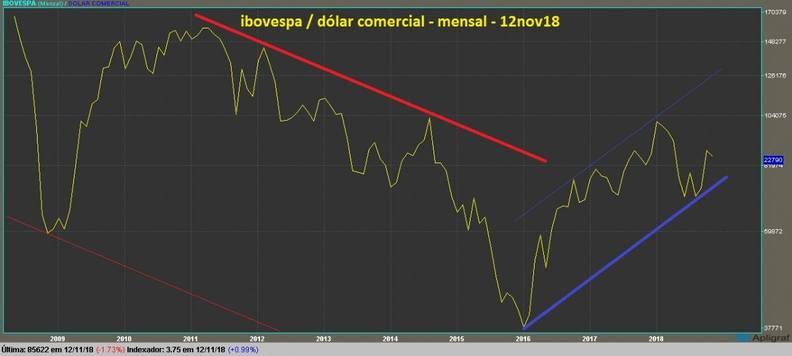 grafico ibovespa mensal dolarizado linha