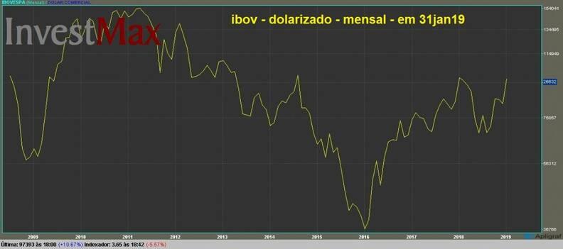 IBOVESPA gráfico dolarizado mensal