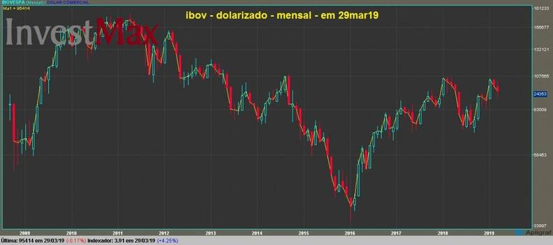 IBOVESPA gráfico mensal dolarizado