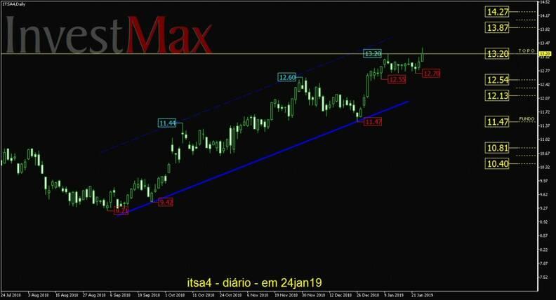 Itausa Investimentos Itaú PN gráfico diário