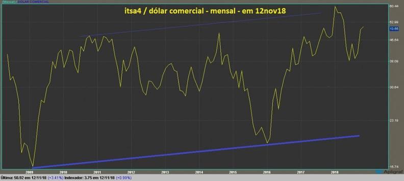 grafico itsa4 mensal dolarizado linha