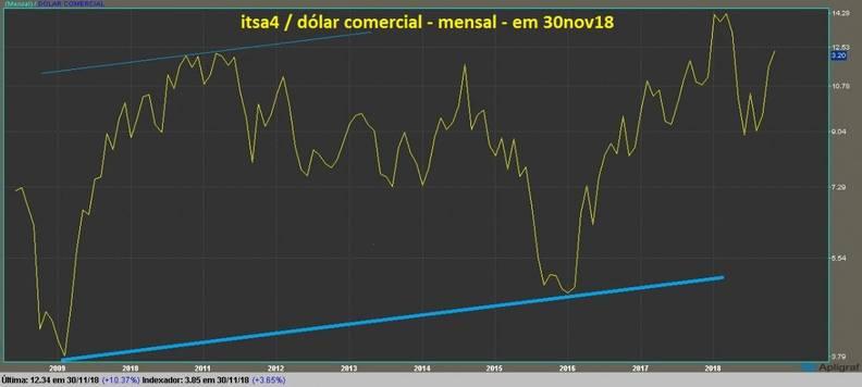 Itausa Investimentos Itau PN grafico mensal dolarizado