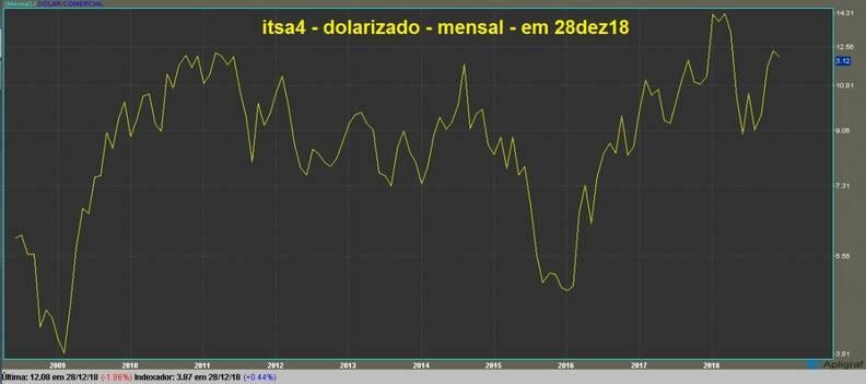 Itausa Investimentos Itaú PN gráfico mensal dolarizado