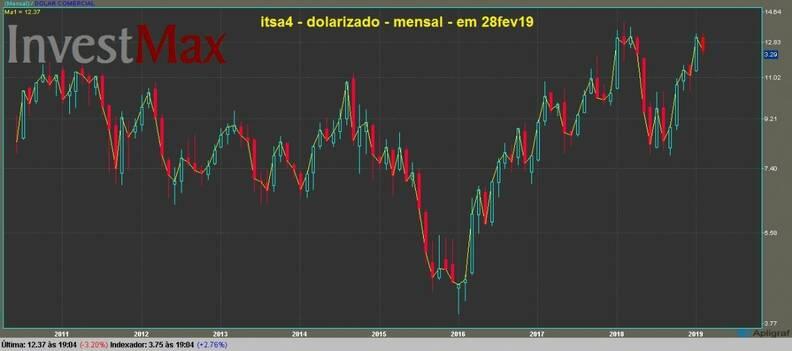 Itausa Investimentos Itau PN gráfico mensal dolarizado