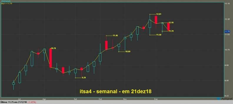 Itusa Investimentos Itaú PN gráfico semanal